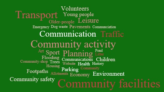 Oxfordshire community plan actions 2015-2016